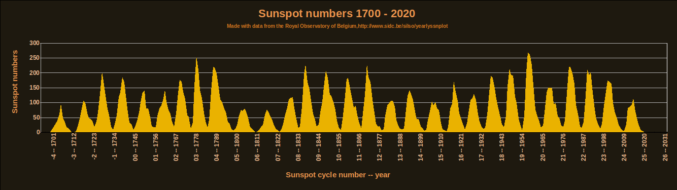 Solar cycle sunspot number progression